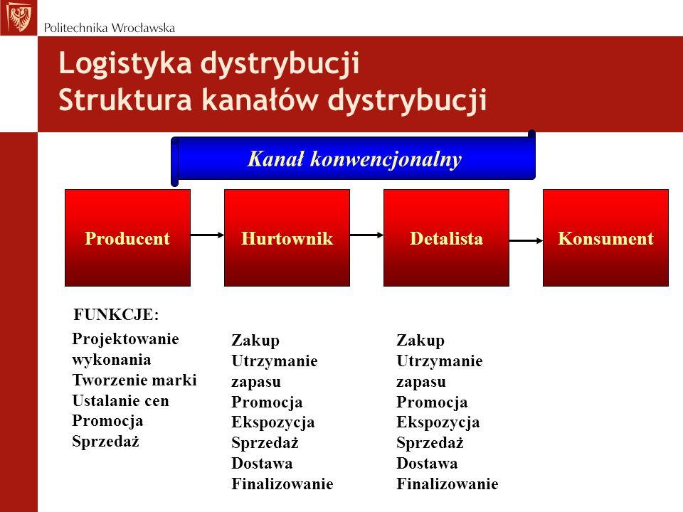 Logistyka dystrybucji Struktura kanałów dystrybucji ProducentHurtownikDetalistaKonsument Projektowanie wykonania Tworzenie marki Ustalanie cen Promocja Sprzedaż Zakup Utrzymanie zapasu Promocja Ekspozycja Sprzedaż Dostawa Finalizowanie Zakup Utrzymanie zapasu Promocja Ekspozycja Sprzedaż Dostawa Finalizowanie FUNKCJE: Kanał konwencjonalny