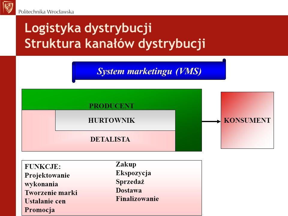 Logistyka dystrybucji Struktura kanałów dystrybucji System marketingu (VMS) PRODUCENT DETALISTA HURTOWNIK KONSUMENT FUNKCJE: Projektowanie wykonania Tworzenie marki Ustalanie cen Promocja Zakup Ekspozycja Sprzedaż Dostawa Finalizowanie