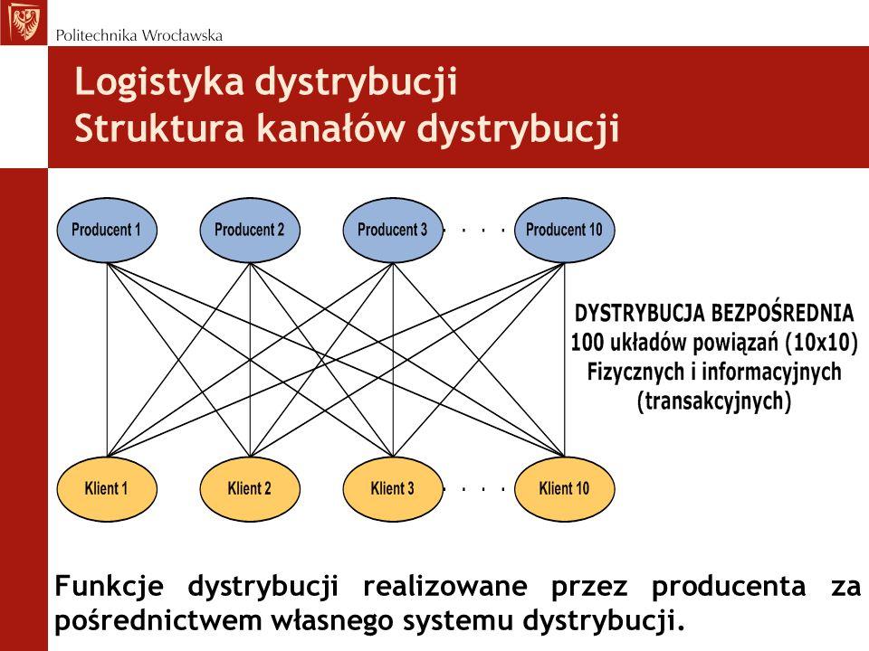 Logistyka dystrybucji Struktura kanałów dystrybucji Funkcje dystrybucji realizowane przez producenta za pośrednictwem własnego systemu dystrybucji.