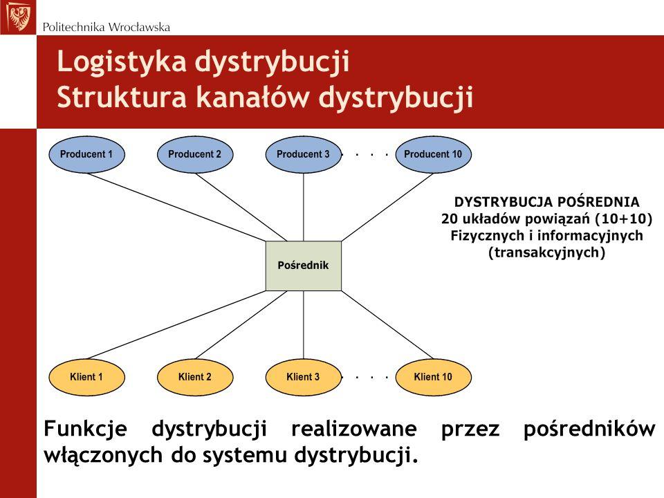 Logistyka dystrybucji Struktura kanałów dystrybucji Funkcje dystrybucji realizowane przez pośredników włączonych do systemu dystrybucji.