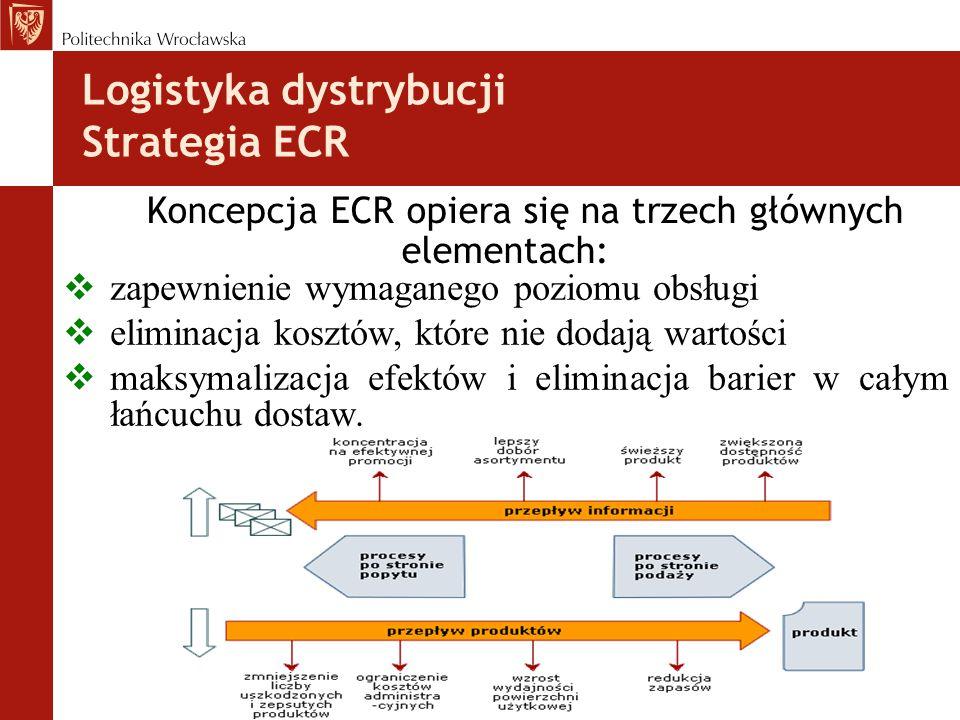 Logistyka dystrybucji Strategia ECR Koncepcja ECR opiera się na trzech głównych elementach:  zapewnienie wymaganego poziomu obsługi  eliminacja kosztów, które nie dodają wartości  maksymalizacja efektów i eliminacja barier w całym łańcuchu dostaw.