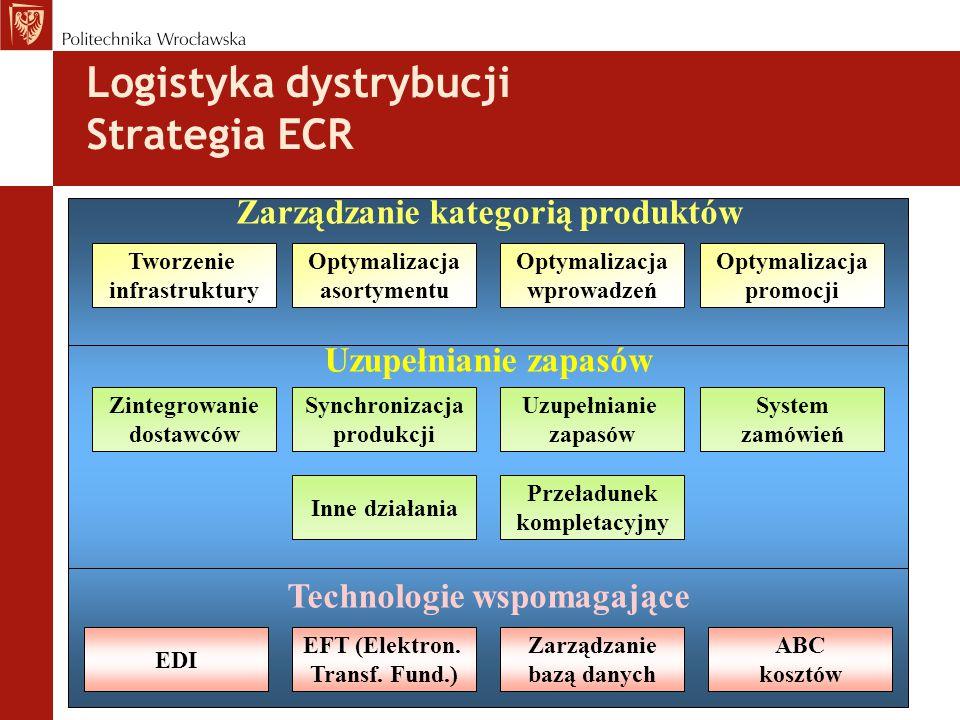 EDI EFT (Elektron.Transf.