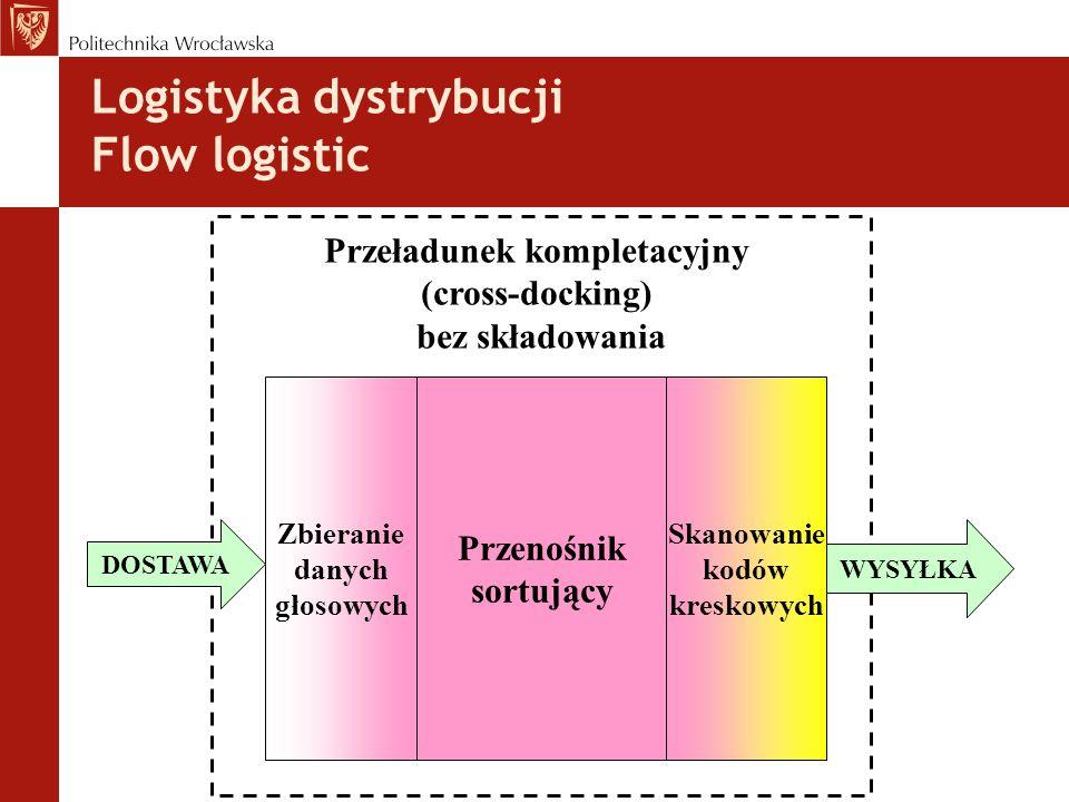 Logistyka dystrybucji Flow logistic Przeładunek kompletacyjny (cross-docking) bez składowania Przenośnik sortujący Skanowanie kodów kreskowych Zbieranie danych głosowych DOSTAWA WYSYŁKA