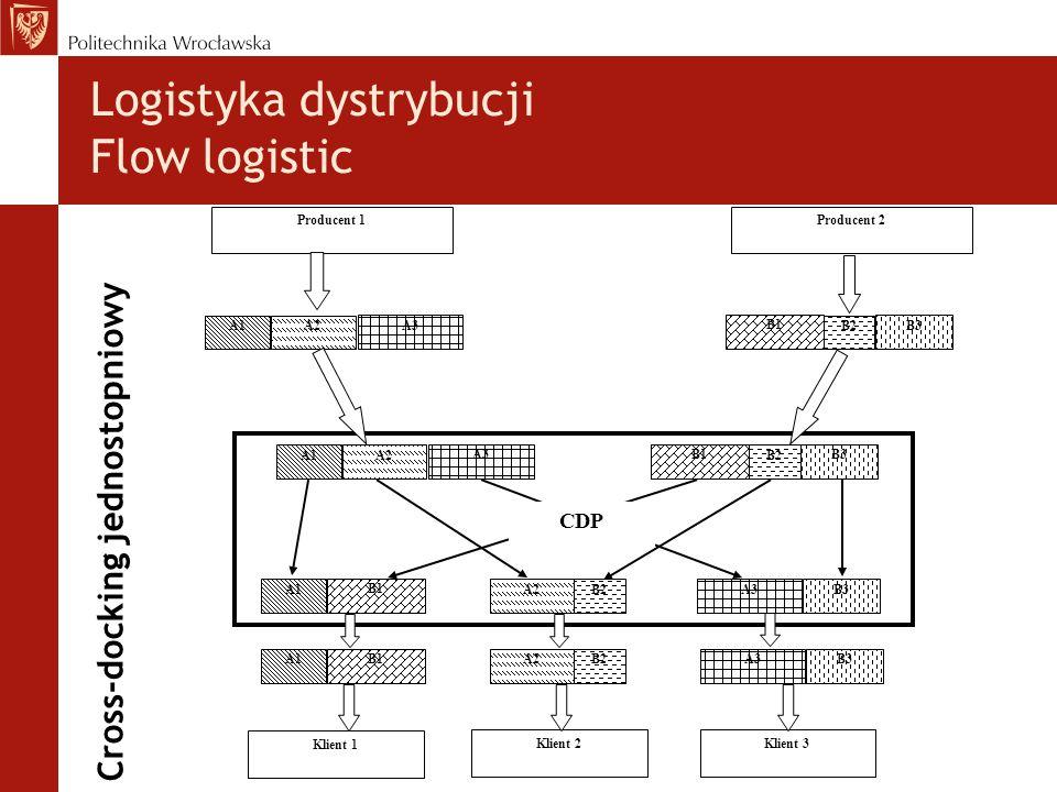 Cross-docking jednostopniowy Producent 1Producent 2 A1A2 A3 B1 B2 B3 A1A2 A3 B1 B2 B3 A1 B1 A2B2 A3B3 A1 B1 A2B2 A3B3 Klient 1 Klient 2Klient 3 CDP Logistyka dystrybucji Flow logistic