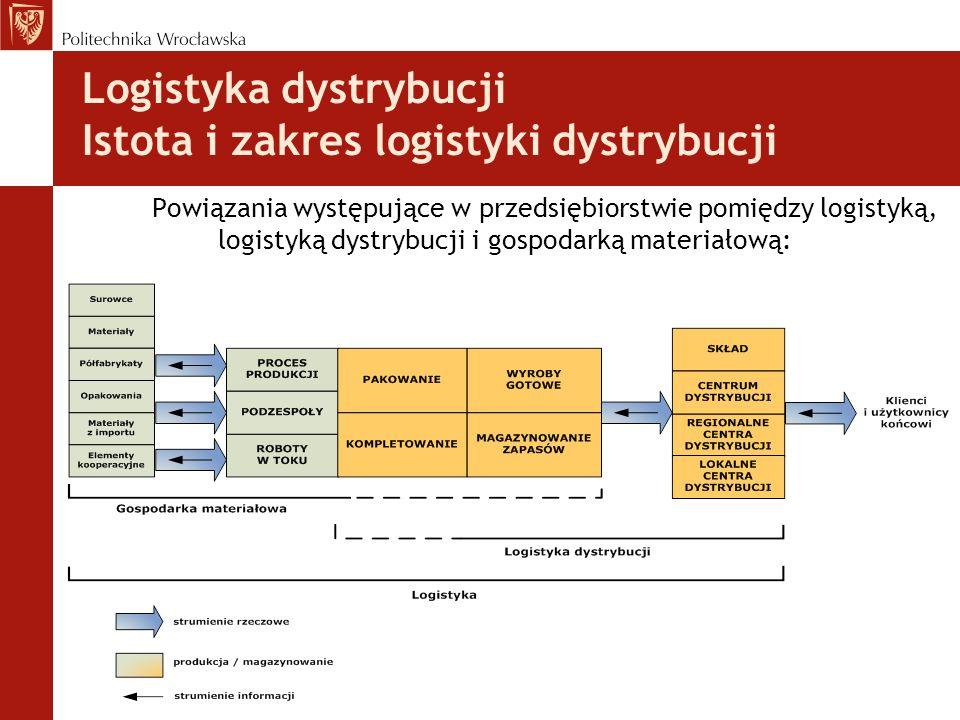 Logistyka dystrybucji Istota i zakres logistyki dystrybucji Powiązania występujące w przedsiębiorstwie pomiędzy logistyką, logistyką dystrybucji i gospodarką materiałową: