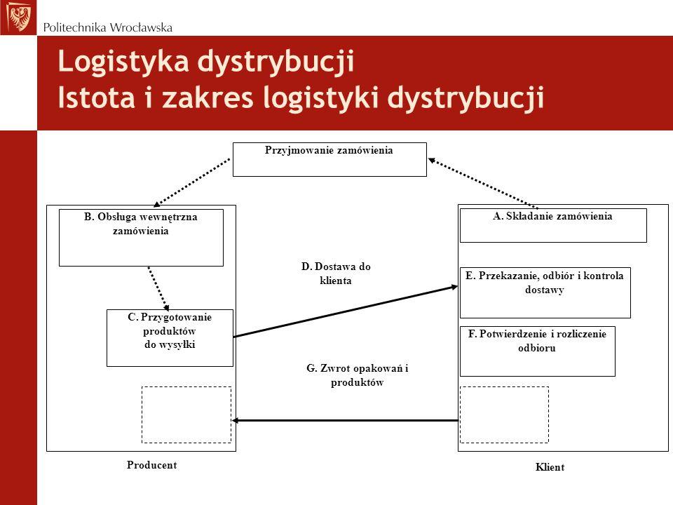 Istota logistyki dystrybucji jest integralnie związana z takimi pojęciami jak:  obsługa nabywców (usługi transportowe, usługi sprzedażne w hurcie i detalu, usługi konsultingowe),  magazynowanie (wyrównywanie struktur czasowych i ilościowych w przepływach materiałowych),  gospodarka magazynowa (kształtowanie wielkości poziomu zapasów)  spedycja (organizowanie przewozów we współdziałaniu ze wszystkimi gałęziami transportu).