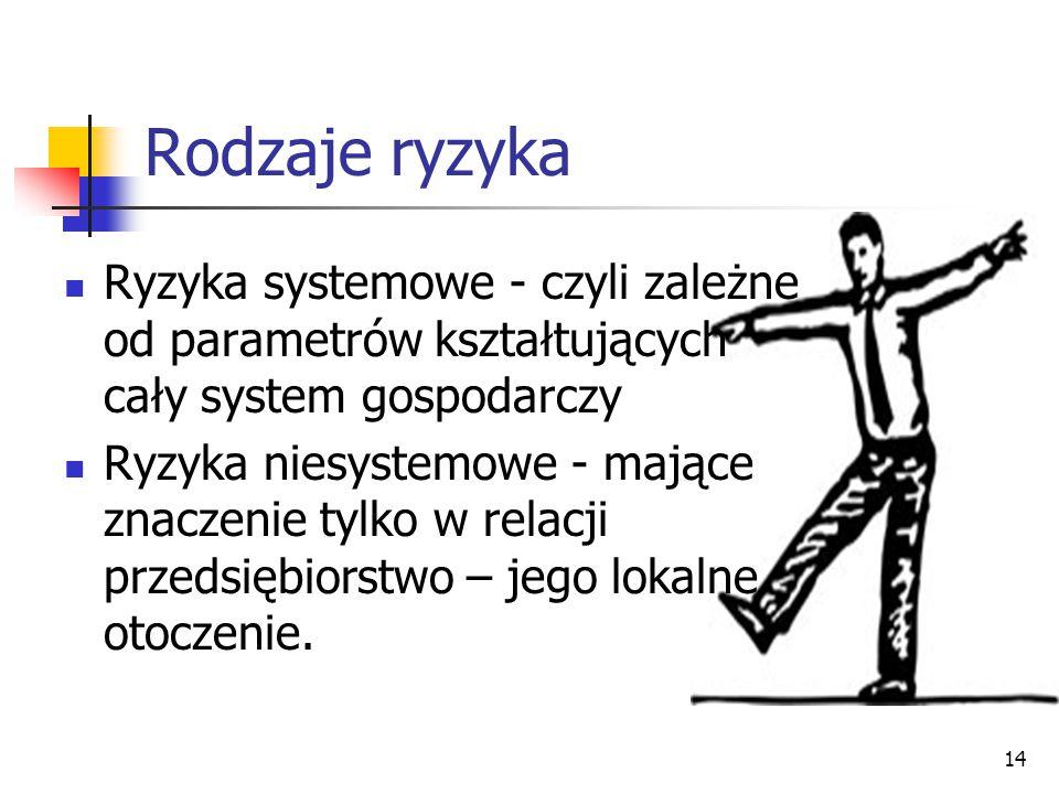 14 Rodzaje ryzyka Ryzyka systemowe - czyli zależne od parametrów kształtujących cały system gospodarczy Ryzyka niesystemowe - mające znaczenie tylko w