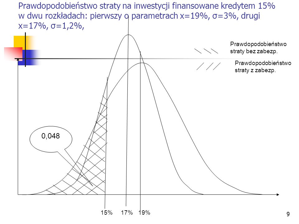 9 Prawdopodobieństwo straty na inwestycji finansowane kredytem 15% w dwu rozkładach: pierwszy o parametrach x=19%, σ=3%, drugi x=17%, σ=1,2%, 15%17%19