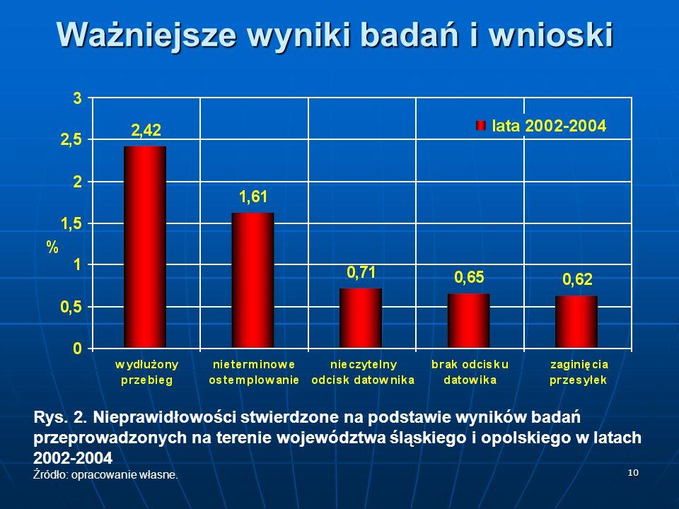 10 Ważniejsze wyniki badań i wnioski Rys. 2. Nieprawidłowości stwierdzone na podstawie wyników badań przeprowadzonych na terenie województwa śląskiego