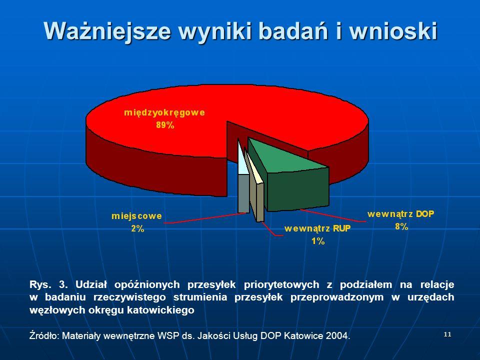 11 Ważniejsze wyniki badań i wnioski Rys. 3. Udział opóźnionych przesyłek priorytetowych z podziałem na relacje w badaniu rzeczywistego strumienia prz