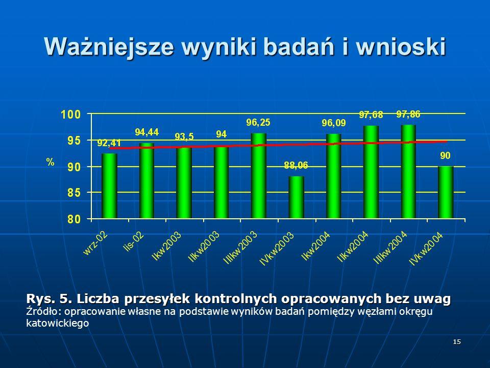 15 Ważniejsze wyniki badań i wnioski Rys. 5. Liczba przesyłek kontrolnych opracowanych bez uwag Źródło: opracowanie własne na podstawie wyników badań