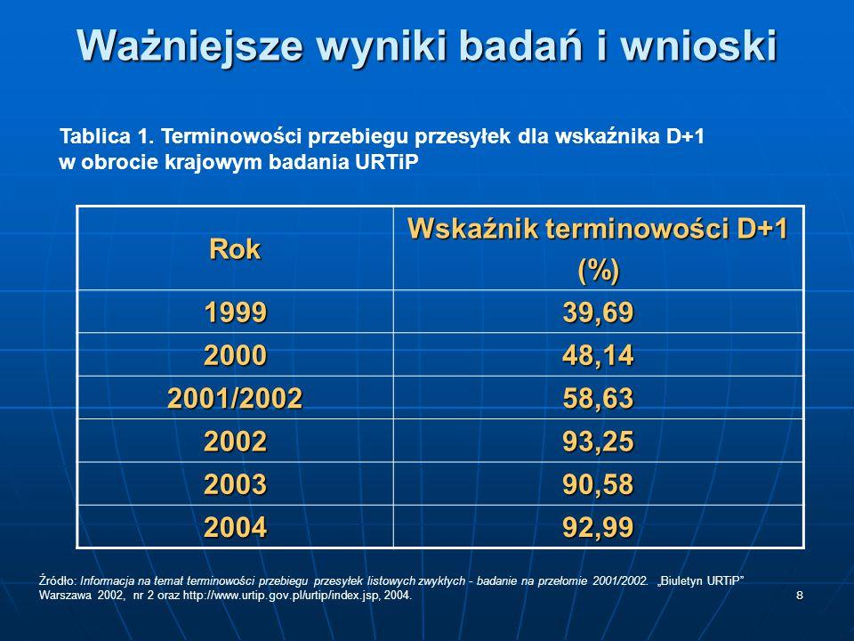 8 Ważniejsze wyniki badań i wnioski Tablica 1. Terminowości przebiegu przesyłek dla wskaźnika D+1 w obrocie krajowym badania URTiP Rok Wskaźnik termin