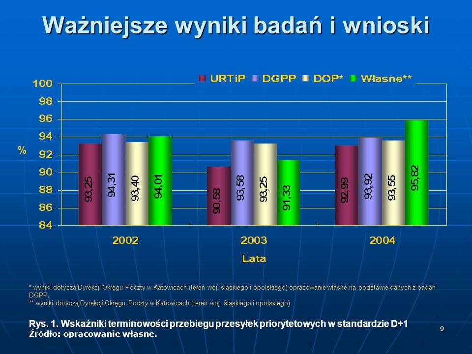 9 Ważniejsze wyniki badań i wnioski * wyniki dotyczą Dyrekcji Okręgu Poczty w Katowicach (teren woj. śląskiego i opolskiego) opracowanie własne na pod