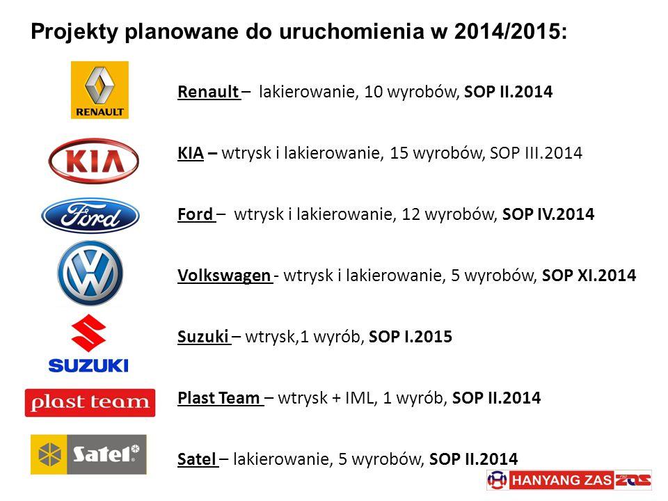 Projekty planowane do uruchomienia w 2014/2015: Renault – lakierowanie, 10 wyrobów, SOP II.2014 KIA – wtrysk i lakierowanie, 15 wyrobów, SOP III.2014