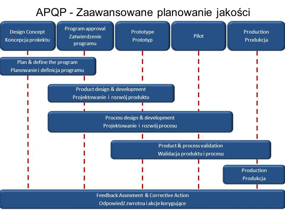 APQP - Zaawansowane planowanie jakości Design Concept Koncepcja prokektu Program approval Zatwierdzenie programu Prototype Prototyp Pilot Production P