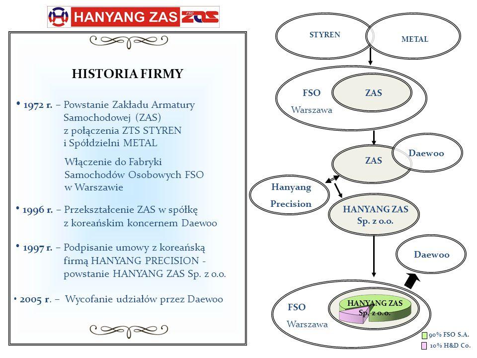 Najważniejsze wydarzenia Spółki 1972 – FSO - Powstanie Zakładu Armatury Samochodowej (ZTS STYREN i Spółdzielnia METAL) 1972 – 1996 – FSO – Fiat, Polonez 1996 - Przekształcenie FSO - przedsiębiorstwo państwowe, w spółkę z koreańskim koncernem Daewoo 1997 – Hanyang ZAZ - podpisanie umowy z koreańską firmą HANYANG PRECISION 1996 – 2004 – Daewoo FSO - Polonez Plus, Matiz, Nubira, Lanos 1998 – certyfikat jakości ISO 9001 1999 – 2005 – IKEA – Rationell, Risten 1998 – 2002 – Daewoo Electronics – obudowy do telewizorów 2004 – uzyskanie certyfikatu ISO TS 2003 – 2004 – restrukturyzacja spółki 2004 – 2007 – Rosti – Philips, Napoleon, TUNA 2005 – ZAO ZAZ Ukraina – przejęcie udziałów FSO SA 2005 – Thule - Suzuki, Fiat, Ford 2008 – Adam Opel – Astra 2 2008 – projekt GMDAT - Chevrolet Aveo 2009 – Plast Team - rozszerzenie współpracy – produkty AGD 2010 – 2013 Plast Team – Lego 2011 – SMR - Opel Astra 4 (3HB and Cabrio) 2011 - 2012 – Sapa - projekt NBC (Suzuki, Fiat), B90 Dacia Cross 2013 – ROOM Copenhagen - Lego