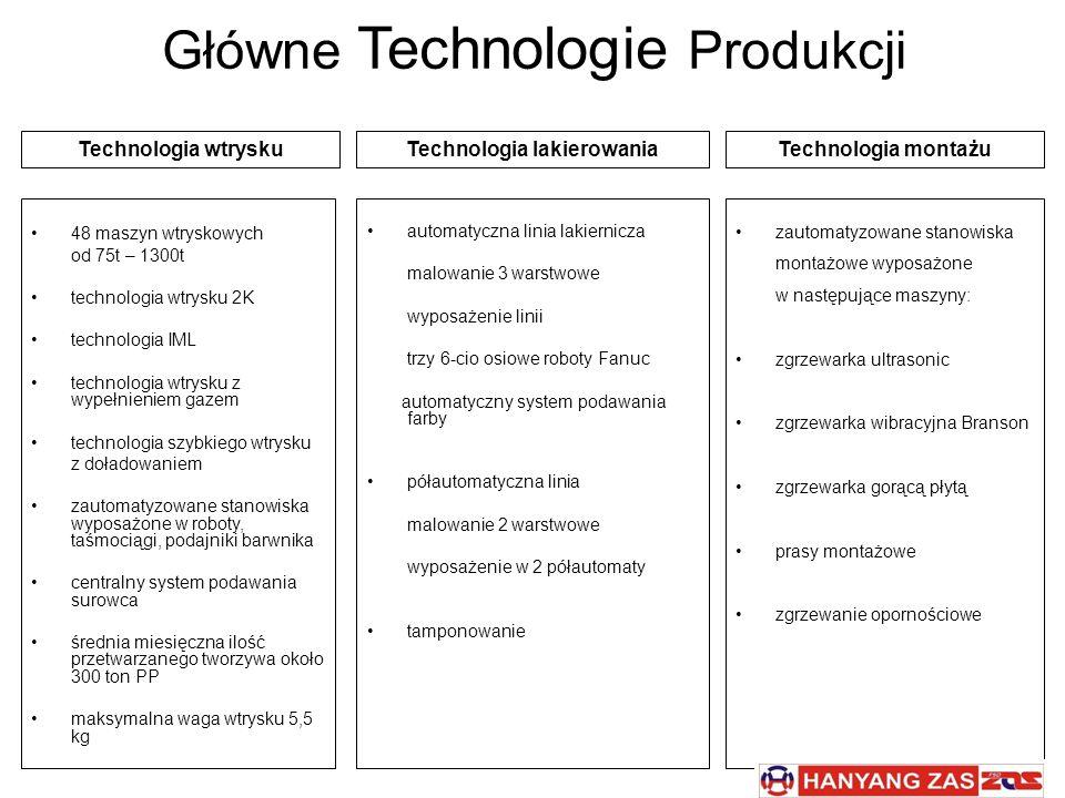 Główne Technologie Produkcji 48 maszyn wtryskowych od 75t – 1300t technologia wtrysku 2K technologia IML technologia wtrysku z wypełnieniem gazem tech