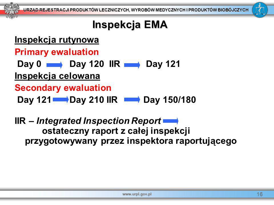 URZĄD REJESTRACJI PRODUKTÓW LECZNICZYCH, WYROBÓW MEDYCZNYCH I PRODUKTÓW BIOBÓJCZYCH www.urpl.gov.pl 16 Inspekcja rutynowa Primary ewaluation Day 0 Day