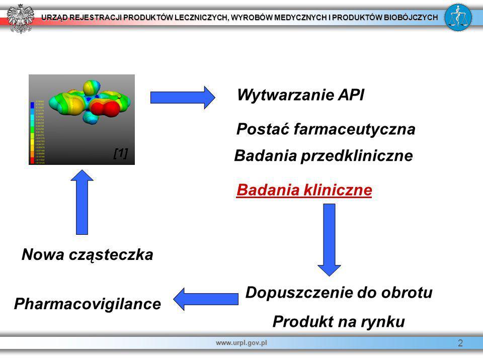 URZĄD REJESTRACJI PRODUKTÓW LECZNICZYCH, WYROBÓW MEDYCZNYCH I PRODUKTÓW BIOBÓJCZYCH www.urpl.gov.pl 2 Wytwarzanie API Postać farmaceutyczna Badania pr
