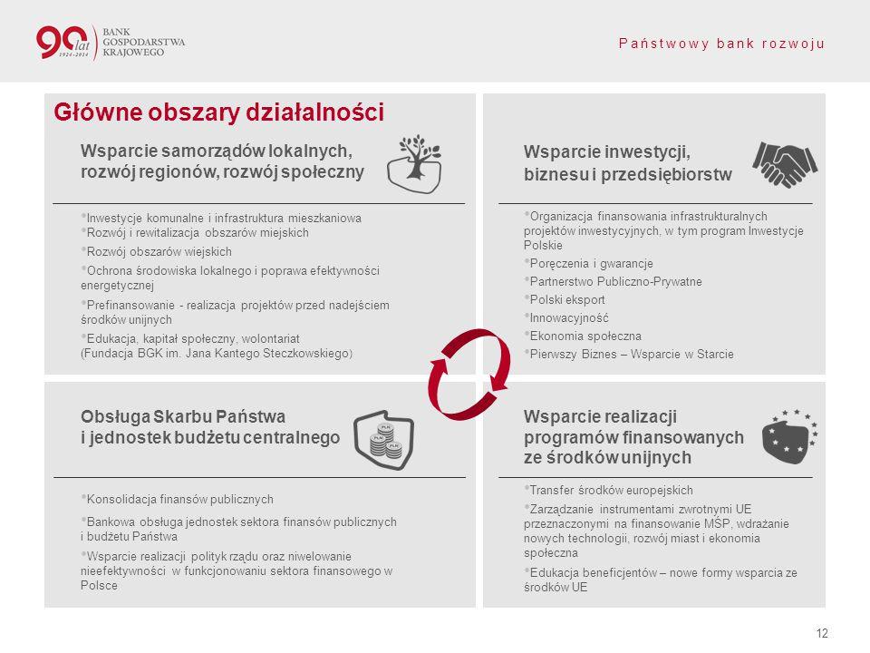 Państwowy bank rozwoju 12 Wsparcie inwestycji, biznesu i przedsiębiorstw Organizacja finansowania infrastrukturalnych projektów inwestycyjnych, w tym program Inwestycje Polskie Poręczenia i gwarancje Partnerstwo Publiczno-Prywatne Polski eksport Innowacyjność Ekonomia społeczna Pierwszy Biznes – Wsparcie w Starcie Wsparcie samorządów lokalnych, rozwój regionów, rozwój społeczny Inwestycje komunalne i infrastruktura mieszkaniowa Rozwój i rewitalizacja obszarów miejskich Rozwój obszarów wiejskich Ochrona środowiska lokalnego i poprawa efektywności energetycznej Prefinansowanie - realizacja projektów przed nadejściem środków unijnych Edukacja, kapitał społeczny, wolontariat (Fundacja BGK im.