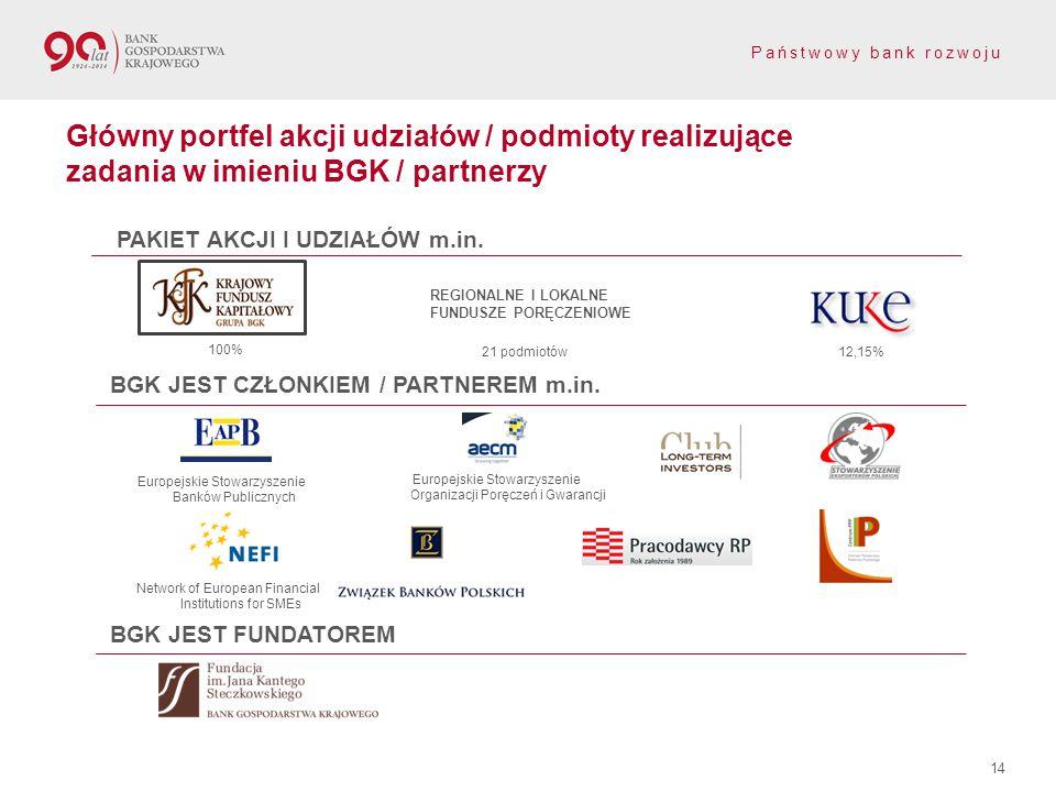 Państwowy bank rozwoju Główny portfel akcji udziałów / podmioty realizujące zadania w imieniu BGK / partnerzy 100% 12,15% REGIONALNE I LOKALNE FUNDUSZE PORĘCZENIOWE 21 podmiotów BGK JEST CZŁONKIEM / PARTNEREM m.in.