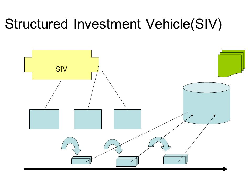 Structured Investment Vehicle(SIV) SIV
