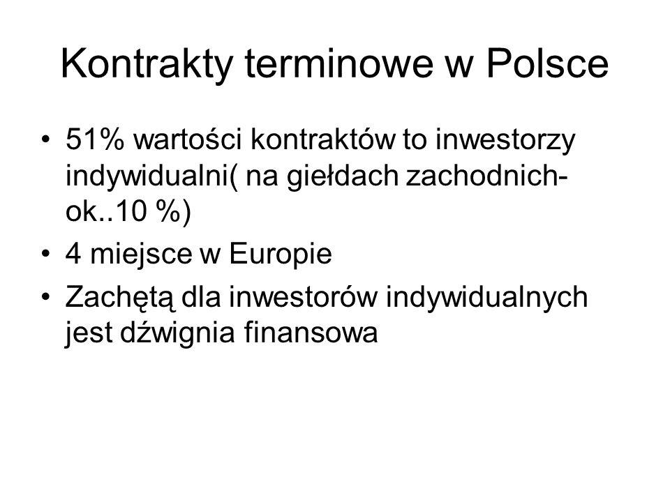 Kontrakty terminowe w Polsce 51% wartości kontraktów to inwestorzy indywidualni( na giełdach zachodnich- ok..10 %) 4 miejsce w Europie Zachętą dla inw
