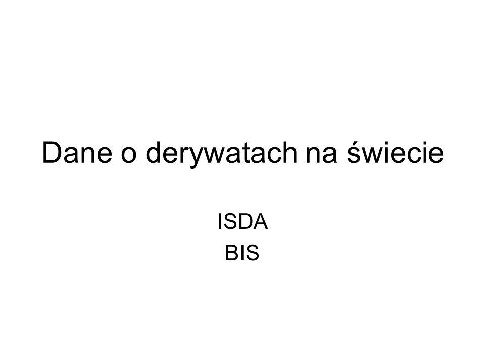 Dane o derywatach na świecie ISDA BIS