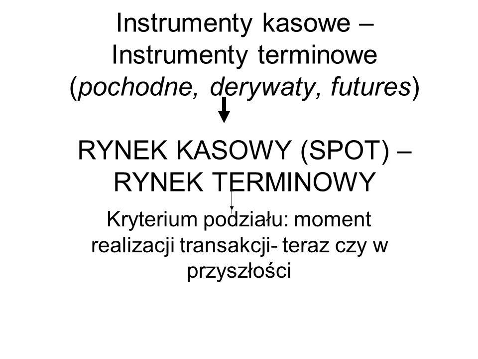 Instrumenty kasowe – Instrumenty terminowe (pochodne, derywaty, futures) RYNEK KASOWY (SPOT) – RYNEK TERMINOWY Kryterium podziału: moment realizacji t