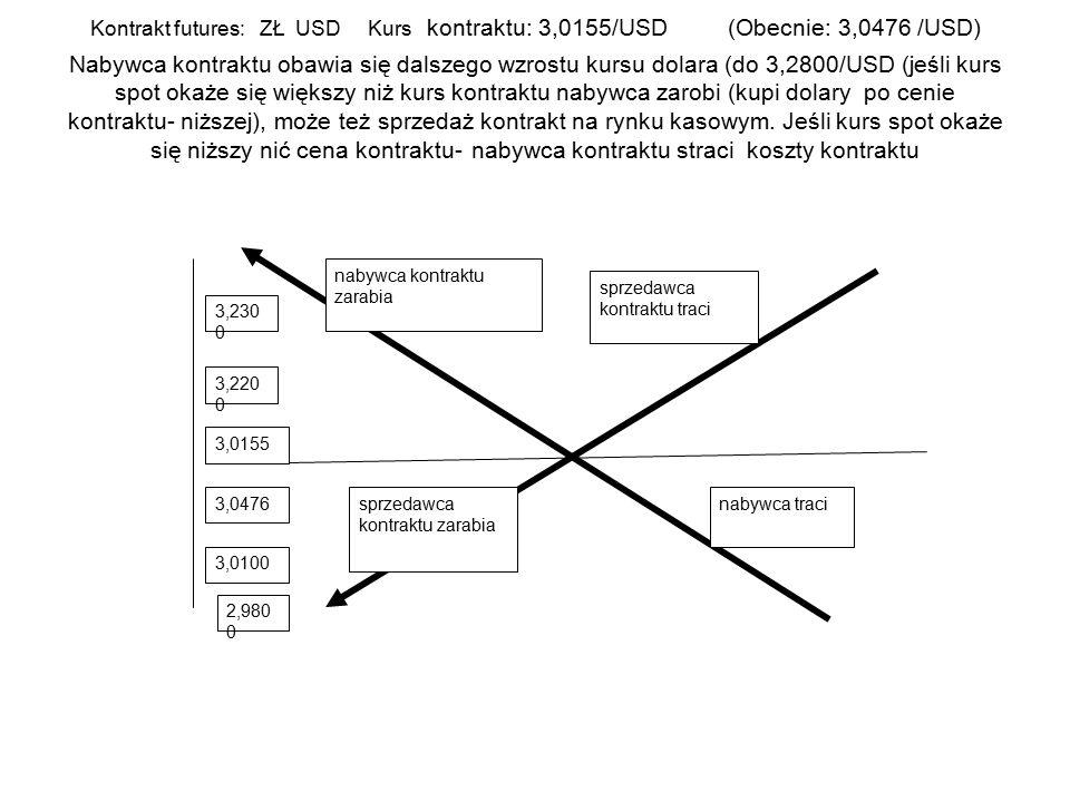 Kontrakt futures: ZŁ USD Kurs kontraktu: 3,0155/USD (Obecnie: 3,0476 /USD) Nabywca kontraktu obawia się dalszego wzrostu kursu dolara (do 3,2800/USD (