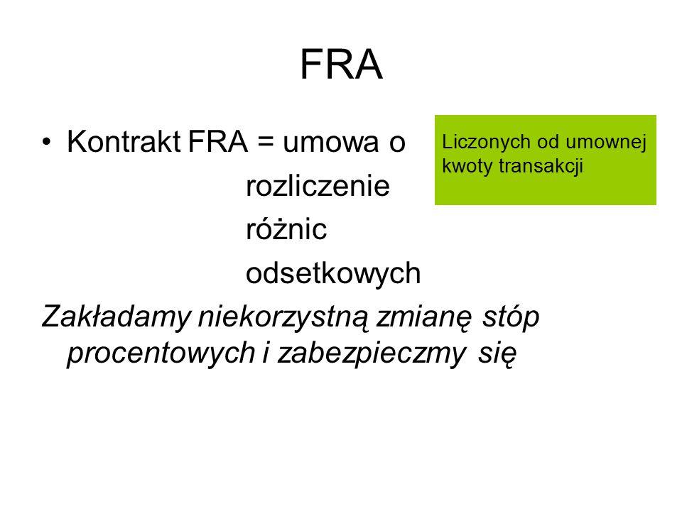 FRA Kontrakt FRA = umowa o rozliczenie różnic odsetkowych Zakładamy niekorzystną zmianę stóp procentowych i zabezpieczmy się Liczonych od umownej kwot