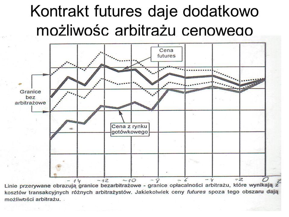 Kontrakt futures daje dodatkowo możliwośc arbitrażu cenowego
