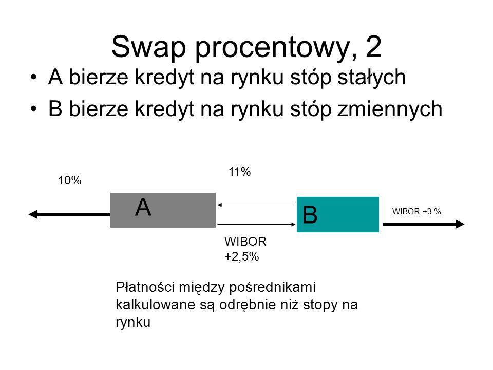 Swap procentowy, 2 A bierze kredyt na rynku stóp stałych B bierze kredyt na rynku stóp zmiennych A B 10% 11% WIBOR +2,5% WIBOR +3 % Płatności między p
