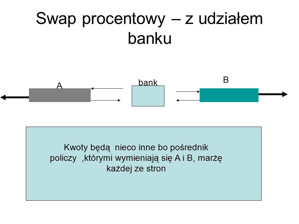 Swap procentowy – z udziałem banku A B Kwoty będą nieco inne bo pośrednik policzy,którymi wymieniają się A i B, marżę każdej ze stron bank