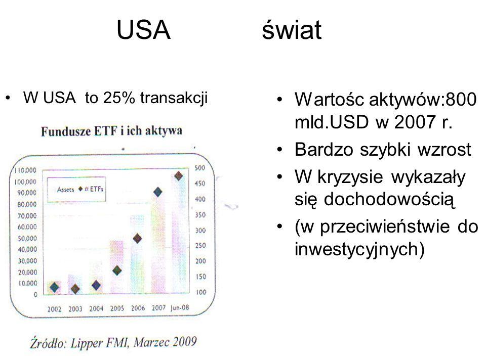 USAświat W USA to 25% transakcji Wartośc aktywów:800 mld.USD w 2007 r. Bardzo szybki wzrost W kryzysie wykazały się dochodowością (w przeciwieństwie d