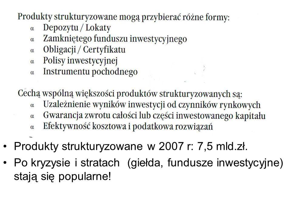 Produkty strukturyzowane w 2007 r: 7,5 mld.zł. Po kryzysie i stratach (giełda, fundusze inwestycyjne) stają się popularne!