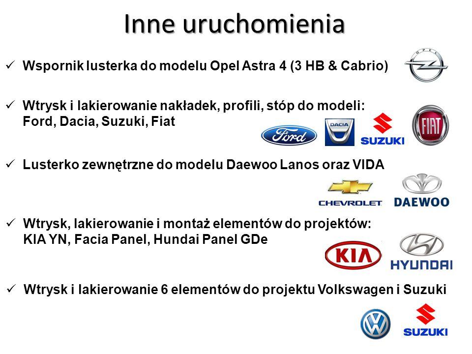 Inne uruchomienia Wspornik lusterka do modelu Opel Astra 4 (3 HB & Cabrio) Lusterko zewnętrzne do modelu Daewoo Lanos oraz VIDA Wtrysk i lakierowanie nakładek, profili, stóp do modeli: Ford, Dacia, Suzuki, Fiat Wtrysk, lakierowanie i montaż elementów do projektów: KIA YN, Facia Panel, Hundai Panel GDe Wtrysk i lakierowanie 6 elementów do projektu Volkswagen i Suzuki
