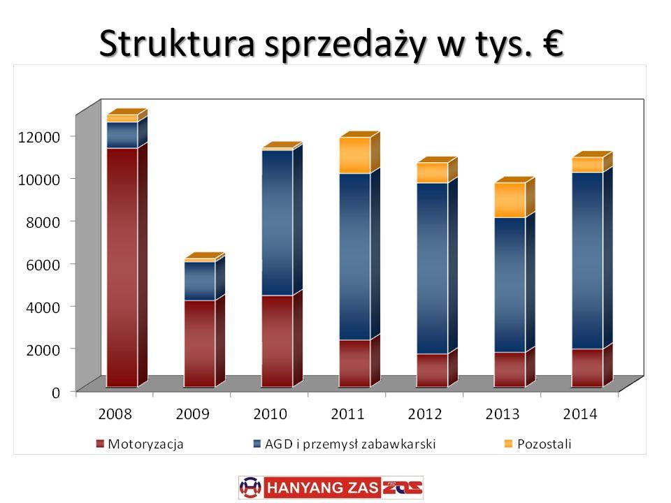 Struktura sprzedaży w tys. €