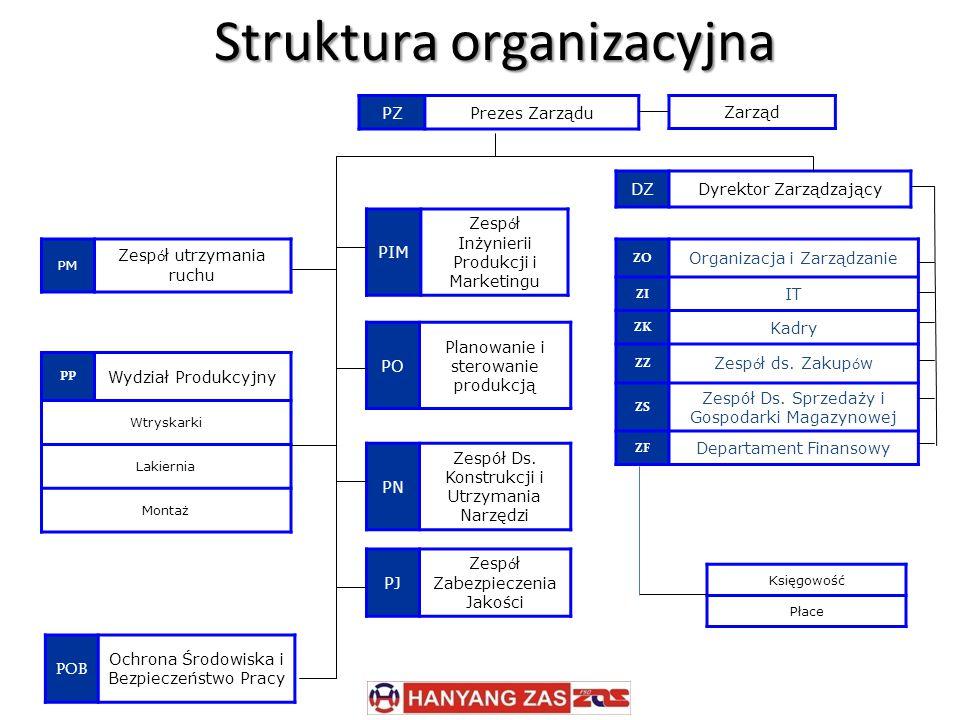 PZPrezes Zarządu Zarząd DZDyrektor Zarządzający ZO Organizacja i Zarządzanie ZI IT ZK Kadry ZZ Zesp ó ł ds.
