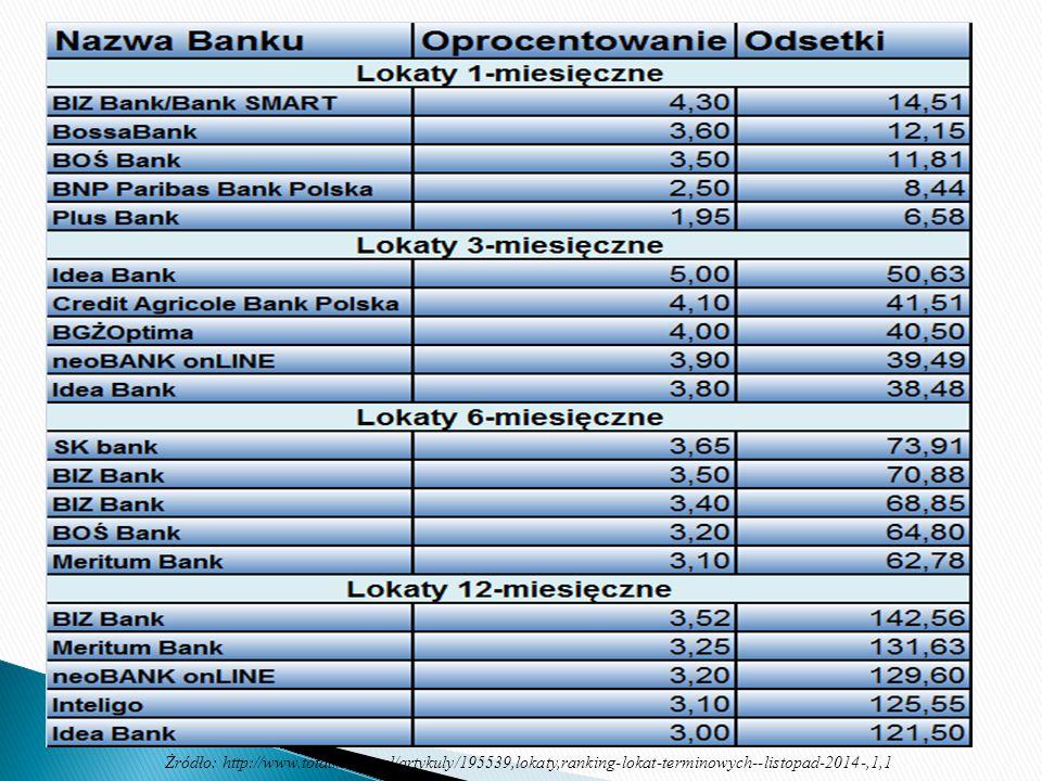 Żródło: http://www.totalmoney.pl/artykuly/195539,lokaty,ranking-lokat-terminowych--listopad-2014-,1,1