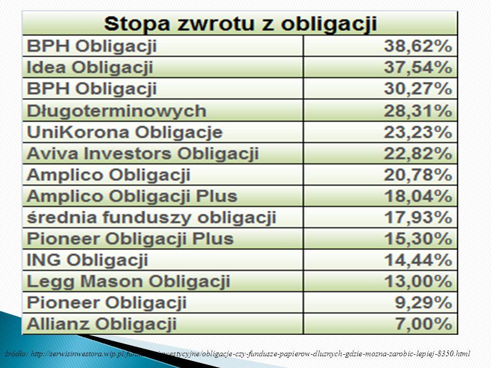 źródło: http://serwisinwestora.wip.pl/fundusze-inwestycyjne/obligacje-czy-fundusze-papierow-dluznych-gdzie-mozna-zarobic-lepiej-8350.html