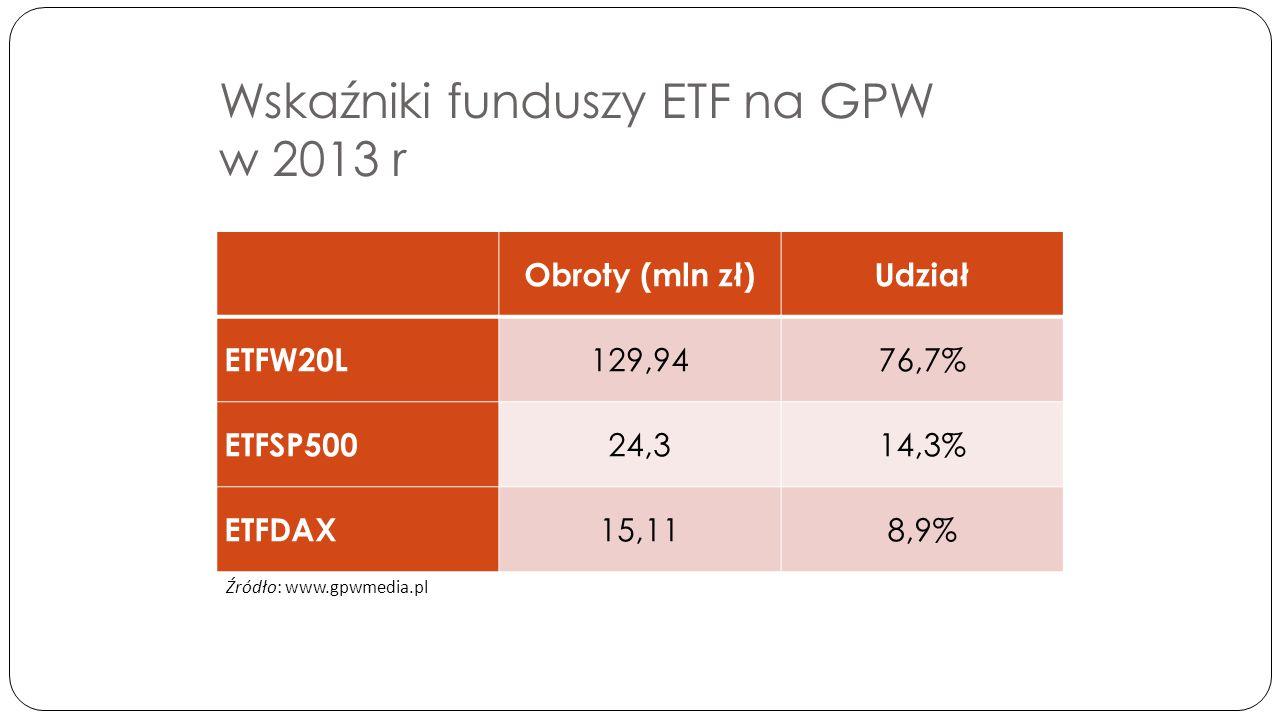 Wskaźniki funduszy ETF na GPW w 2013 r Obroty (mln zł)Udział ETFW20L 129,9476,7% ETFSP500 24,314,3% ETFDAX 15,118,9% Źródło: www.gpwmedia.pl