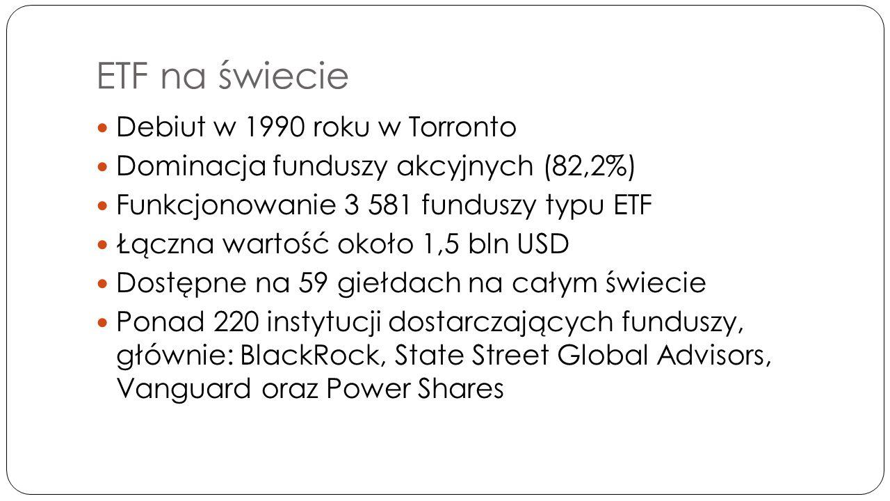 Procentowy rozkład rynku ETF w roku 2013 Źródło: www.icifactbook.org/fb_ch3.html