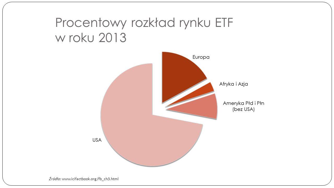 Wartość aktywów netto funduszy ETF na świecie (mld USD) Źródło: www.parkiet.com