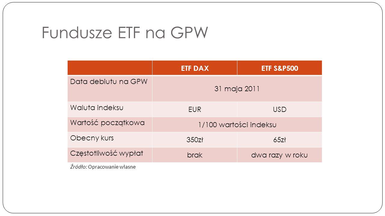 Fundusze ETF na GPW ETF DAXETF S&P500 Data debiutu na GPW 31 maja 2011 Waluta indeksu EURUSD Wartość początkowa 1/100 wartości indeksu Obecny kurs 350zł65zł Częstotliwość wypłat brakdwa razy w roku Źródło: Opracowanie własne