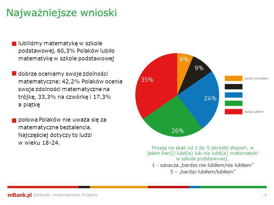 Zdolności matematyczne Polaków | 4 Najważniejsze wnioski Proszę na skali od 1 do 5 określić stopień, w jakim Pan(i) lubił(a) lub nie lubił(a) matematyki w szkole podstawowej.