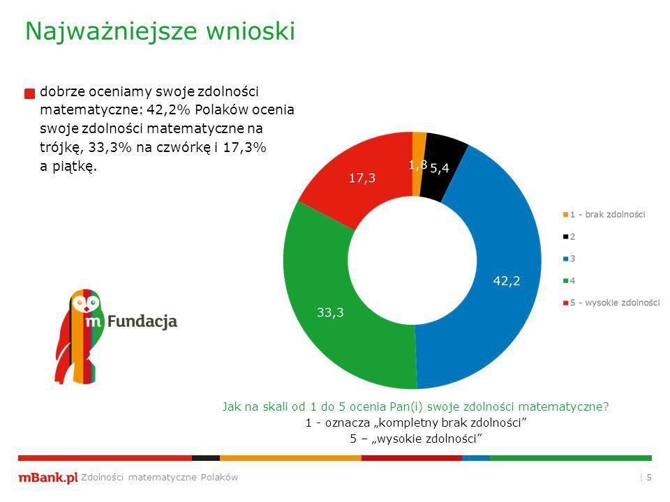 Zdolności matematyczne Polaków | 5 Najważniejsze wnioski Jak na skali od 1 do 5 ocenia Pan(i) swoje zdolności matematyczne.