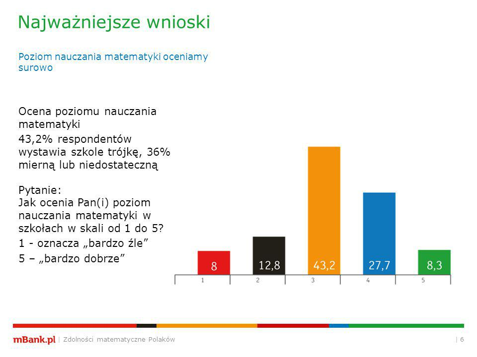| Zdolności matematyczne Polaków | 6 Najważniejsze wnioski Poziom nauczania matematyki oceniamy surowo Ocena poziomu nauczania matematyki 43,2% respondentów wystawia szkole trójkę, 36% mierną lub niedostateczną Pytanie: Jak ocenia Pan(i) poziom nauczania matematyki w szkołach w skali od 1 do 5.