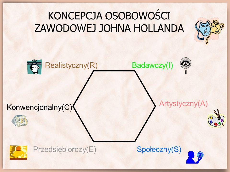 MODEL HEKSAGONALNY – KORELACJE Realistyczny Konwencjonalny Badawczy Artystyczny PrzedsiębiorczySpołeczny.40.43.55.65.71.51.39.22.43.39.51.57.34.48.34