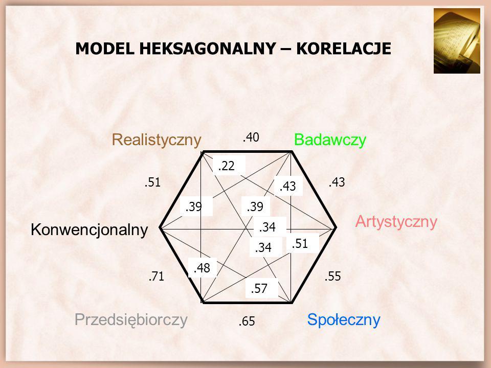 ZAŁOŻENIE I Każda osoba posiada cechy każdego typu występujące hierarchicznie w malejącym natężeniu